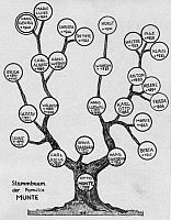 0231561 © Granger - Historical Picture ArchivePEOPLE.   example of a family tree, 1934.