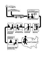 0527985 © Granger - Historical Picture ArchiveREFUGEE RESETTLEMENT.   Diagram illustrating the refugee resettlement process for Hungarian refugees at Camp Kilmer in New Jersey. Illustration, c1956.
