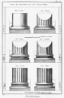 0264967 © Granger - Historical Picture ArchiveARCHITECTURE: COLUMNS.   Diagram of various orders of classical columns. Engraving, 19th century.
