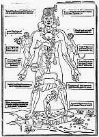 0013249 © Granger - Historical Picture ArchiveBLOODLETTING CHART, 1493.   'The Zodiac Man,' The oldest printed bloodletting chart, showing the astrological signs for bloodletting, or the correspondences between the parts of the body and the Zodiacal regions. Woodcut from Johannes de Ketham's 'Fasciculus Medicinae,' 1493.
