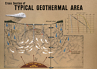 0165888 © Granger - Historical Picture ArchiveGEOLOGY: GEOTHERMAL ENERGY.   Cross section of a geothermal area, c1970.