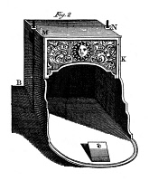 0029983 © Granger - Historical Picture ArchiveFRANKLIN STOVE.   Benjamin Franklin's famous stove: the important feature was the flue, which doubled back and formed a sort of radiator around which the room air circulated: colored line engraving, 1751.