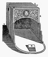 0122828 © Granger - Historical Picture ArchiveFRANKLIN: FIREPLACE, 1745.   Diagram by Benjamin Franklin, of his Pennsylvanian fireplace, 1745.