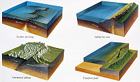 0165893 © Granger - Historical Picture ArchiveGEOLOGY: PLATE TECTONICS.   Illustration of four zones of plate tectonics: Sea-floor spreading, in which new earth crust is created as magma rises; subduction zone in which a seafloor plate descends under another plate; Continental collision; and a transform fault, in which plates slide against each other, c1970.