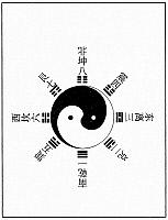 0620529 © Granger - Historical Picture ArchiveCHINA.   'Bagua' eight trigram diagram surrounding central yin-yang symbol. Full Credit: CPA Media - Pictures from History / Granger, NYC.