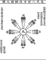 0620689 © Granger - Historical Picture ArchiveCHINA.   'Bagua' eight trigram diagram. Full Credit: CPA Media - Pictures from History / Granger, NYC.