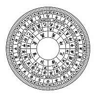 0620712 &copy; Granger - Historical Picture ArchiveCHINA.   The face or 'heavenly dial' of a <i>luopan</i> Chinese magnetic compass, also known as a 'Feng Shui compass'. Full Credit: CPA Media - Pictures from History / Granger, NYC.